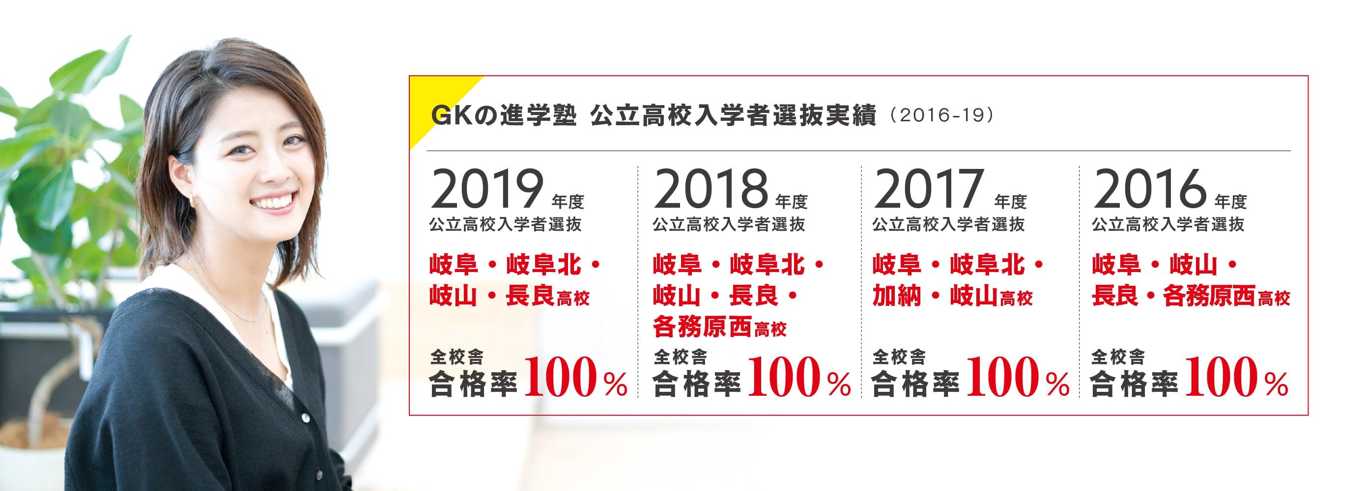 GKの進学塾 公立高校入学者選抜実績